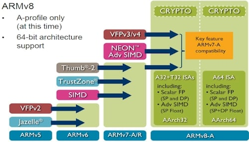At The ARM TechCon Conference In Santa Clara, California, In October 2011    The ARM V8 64 Bit Architecture Was Announced, Demonstrating 64 Bit  Extensions ...