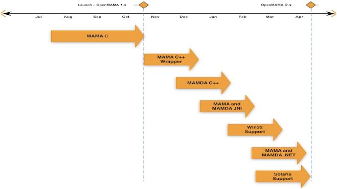 OpenMAMA roadmap