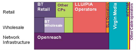Diagram showing who owns UK broadband infrastructure