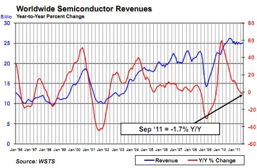 SIA September 2011 semiconductor sales