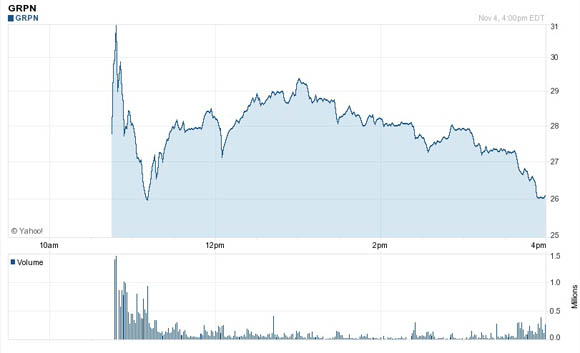 Groupon's stock price during its first day of availability