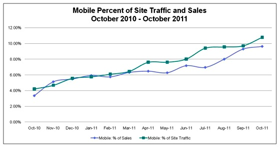 US mobile web sales data