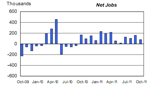 US monthly job creation