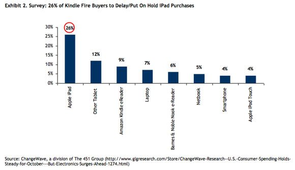 Kindle purchasers put off iPad purchases