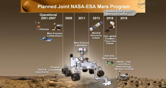 NASA Mars exploration timeline