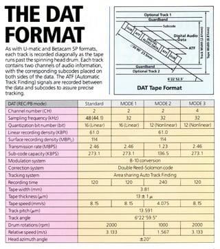 DAT format recording options