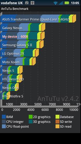 Motorola RAZR Android smartphone