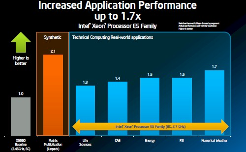 Intel Xeon e5 performance