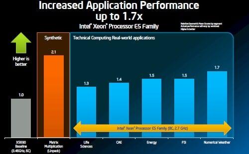 Intel Xeon e5 performance