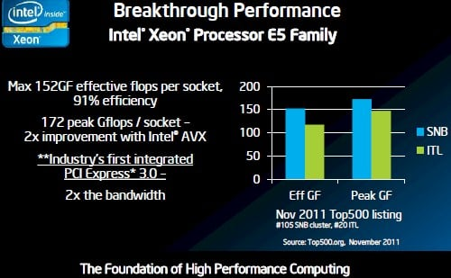 Intel Xeon E5 vs Opteron 6200