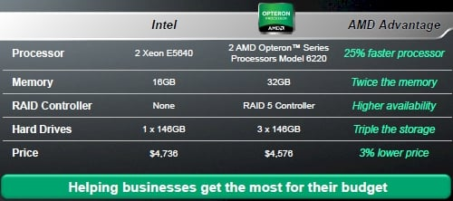 AMD Opteron 6200 versus Intel Xeon 5600