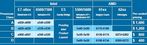ScaleMP vSMP Advanced Platform pricing