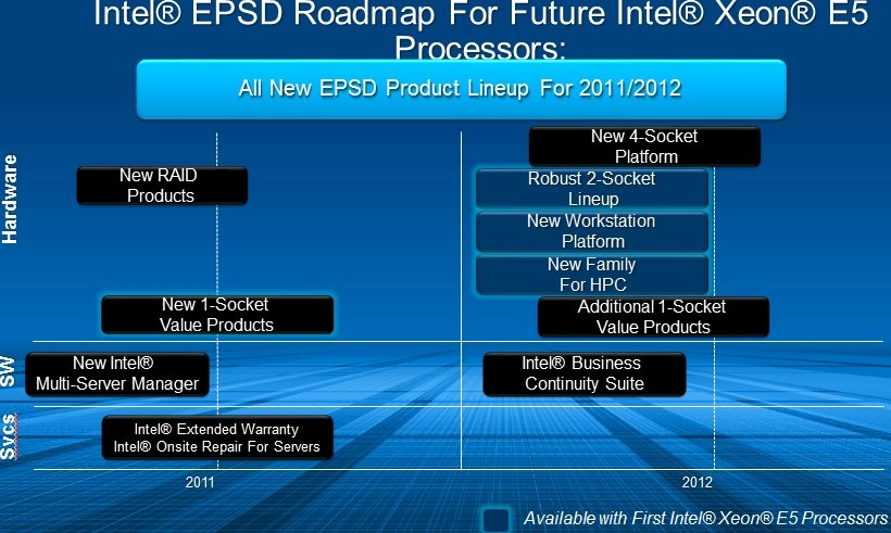 Intel motherboard roadmap