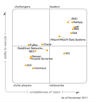 Gartner ECB storage MQ 2010