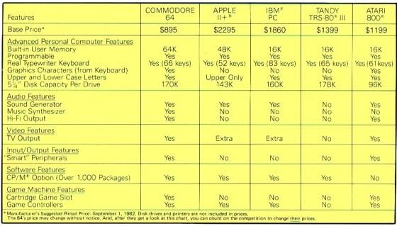 Commodore 64: the benefits, according to CBM