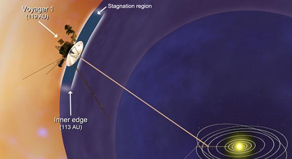 Concept of Voyager 1's position in space. Credit: NASA