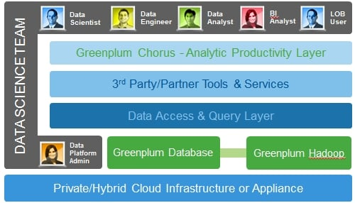 Greenplum Unified Analytics Platform