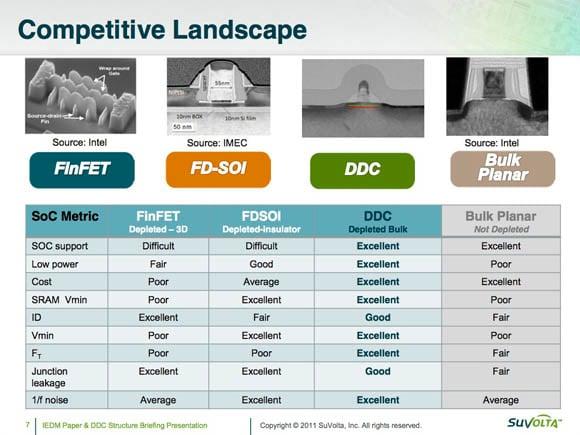 SuVolta IEDM presentation slide