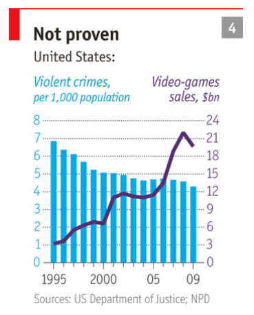 Economist videogame sales vs crime chart