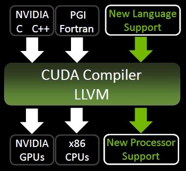 Nvidia CUDA LLVM
