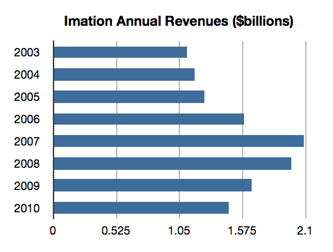Imation revenues