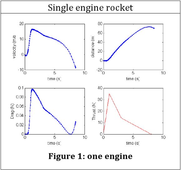 Velocity, distance, thrust and drag graphs for a single Vulture 2 rocket motor
