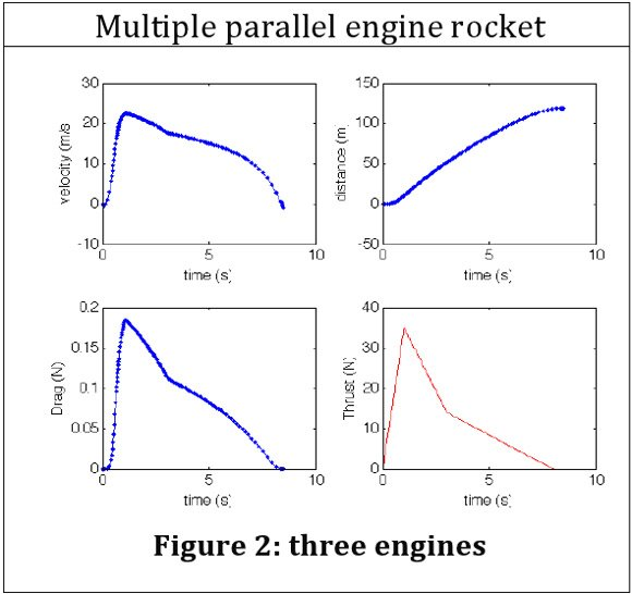 Velocity, distance, thrust and drag graphs for a triple Vulture 2 rocket motor
