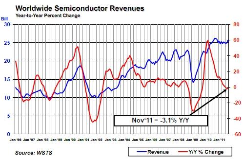 SIA November 2011 Chip Sales