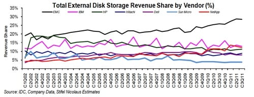 External disk revenues from mainstream vendors