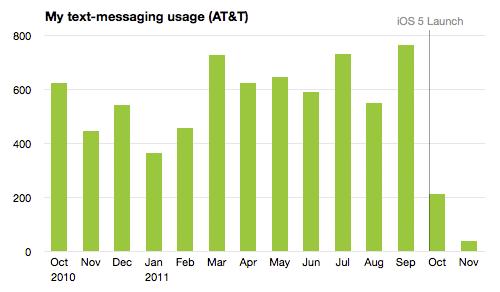 Nevan Mrgan's SMS data