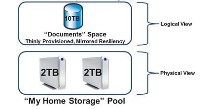Storage Spaces c
