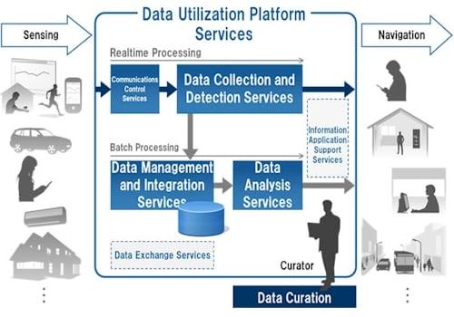 Fujitsu big data cloud service