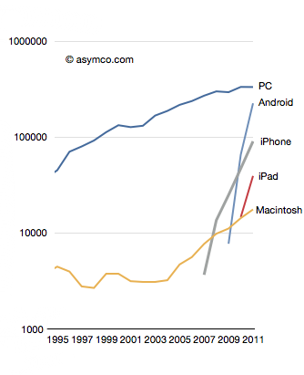 Asymco rise and fall of personal computing