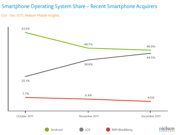 Nielsen US Smartphone OS shares October-December 2011