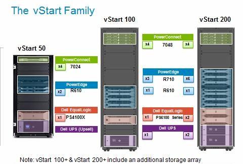 Dell's vStart private clouds