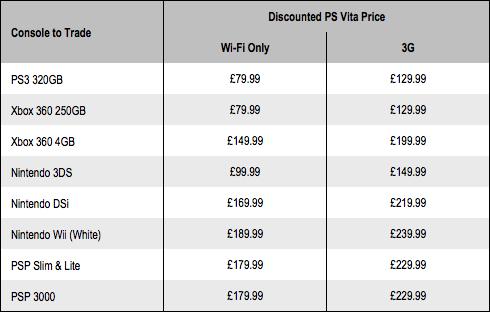 Gamestation PS Vita trade-in deals