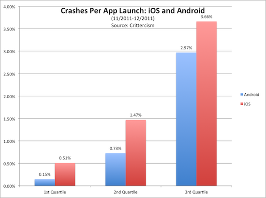 App crashes by OS, credit Crittercism