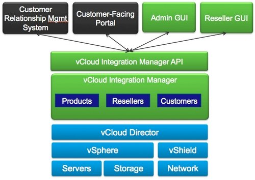 VMware's vCloud Integration Manager