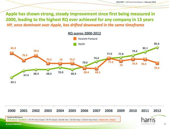 The 2012 Harris Poll Annual RQ Public Summary Report: Apple v HP