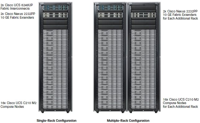Cisco UCS Greenplum Hadoop stack