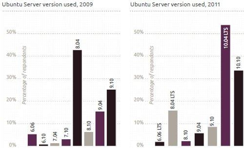 Ubuntu Server releases