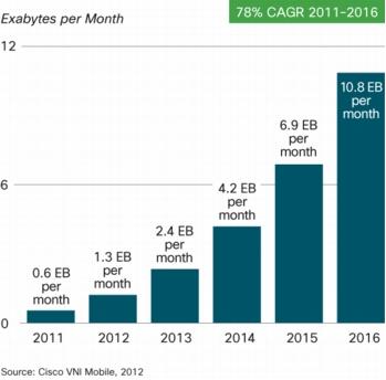 Cisco Mobile Data