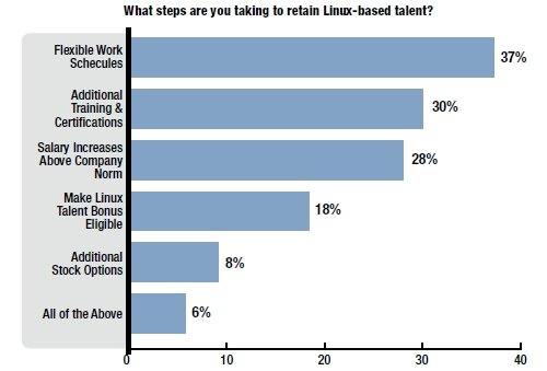 Linux Foundation Dice salary survey