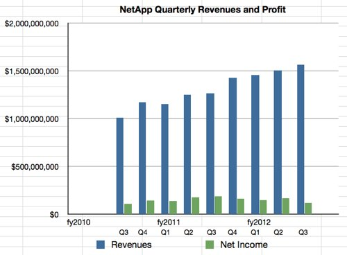 NetApp Q3 fy2012