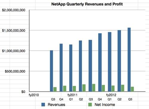 NetApp Q3 fy2012