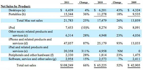 Apple sales trends, 2009-2011
