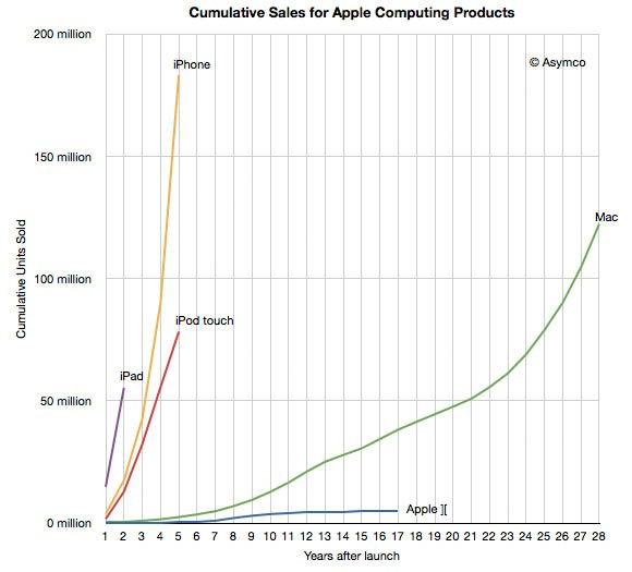 Relative yearly sales statistics for Apple's Mac versus its iOS prod