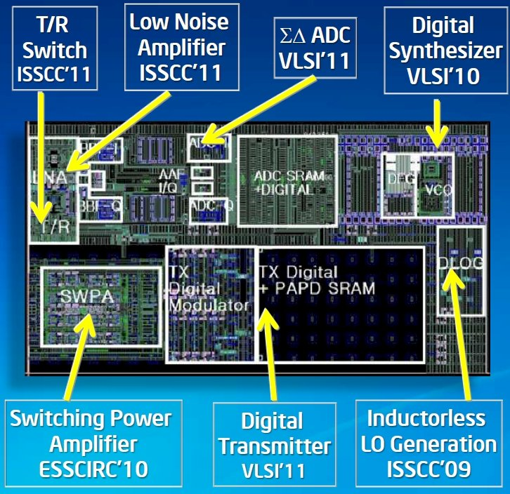 Intel's various digital radio projects, integrated