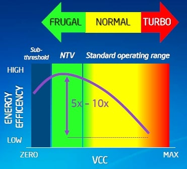 Intel's NTV approach