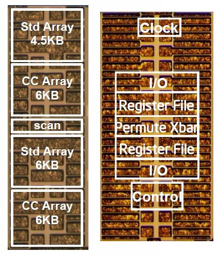 Intel's NTV process applied to memory and graphics circuits